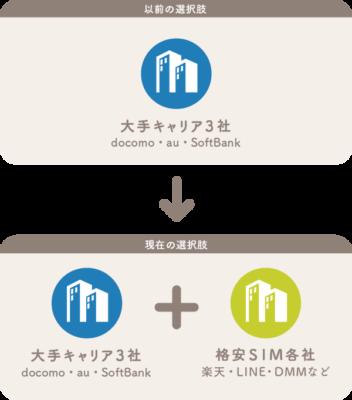 規制緩和による格安SIMの普及
